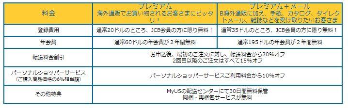 MyUSの転送料金と国際送料を安くする方法。