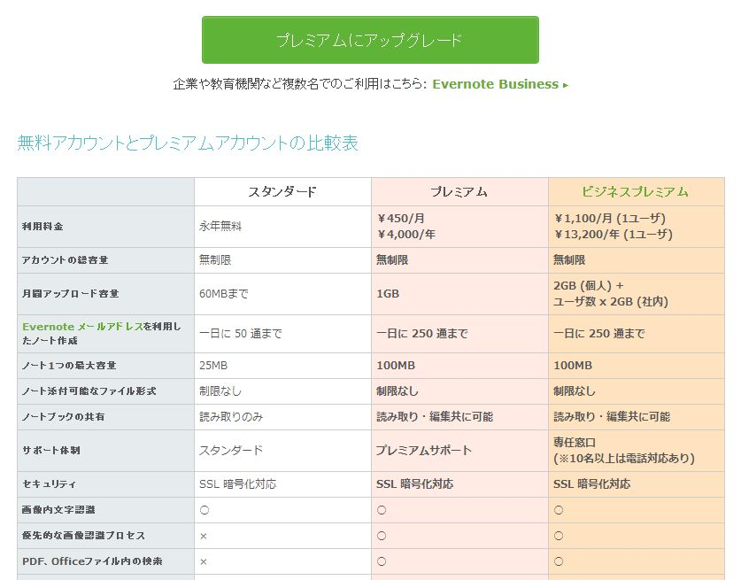 Evernoteプレミアム会員の違い