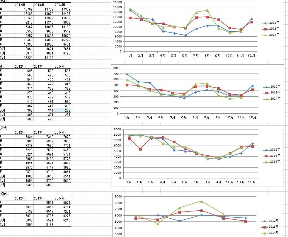 輸入仕入れの売上原価を計算する。棚卸資産の評価方法と在庫管理ソフトの必要性。