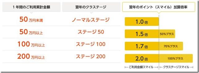 無料で高還元率「Orico Card THE POINT(オリコカード ザ ポイント)」のメリット・デメリット。