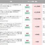 楽天市場、Yahoo!ショッピングの買い回りを比較。ポイント還元率の違いと攻略方法。
